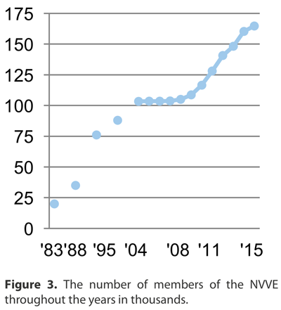 The NVVE has become a large and influential organization with an increasing number of members  Figure         Its goals encompass